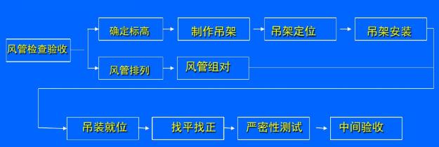 格力中央空调各部分安装施工流程(图4)