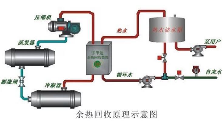 南京扬子空调维修客服电话-常见的中央空调节能技术改造方案