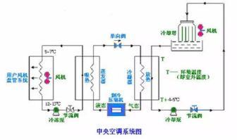 中央空调水系统清洗