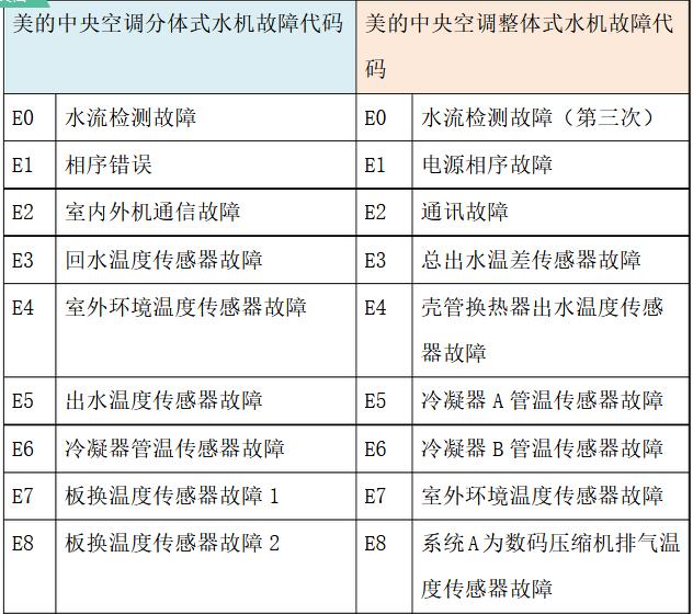 美的中央空调不同机型故障代码(图2)
