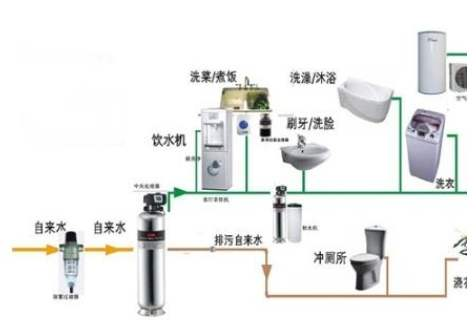 中央空调系统的组成都包括什么