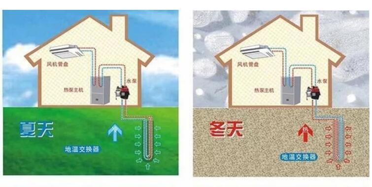 北京富士通售后-为什么中央空调里地源热泵系统更省钱(图1)