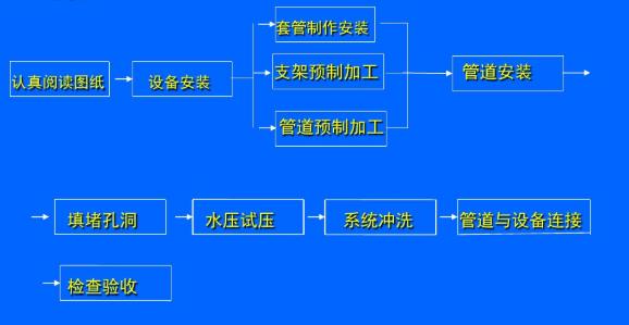 格力中央空调各部分安装施工流程(图3)
